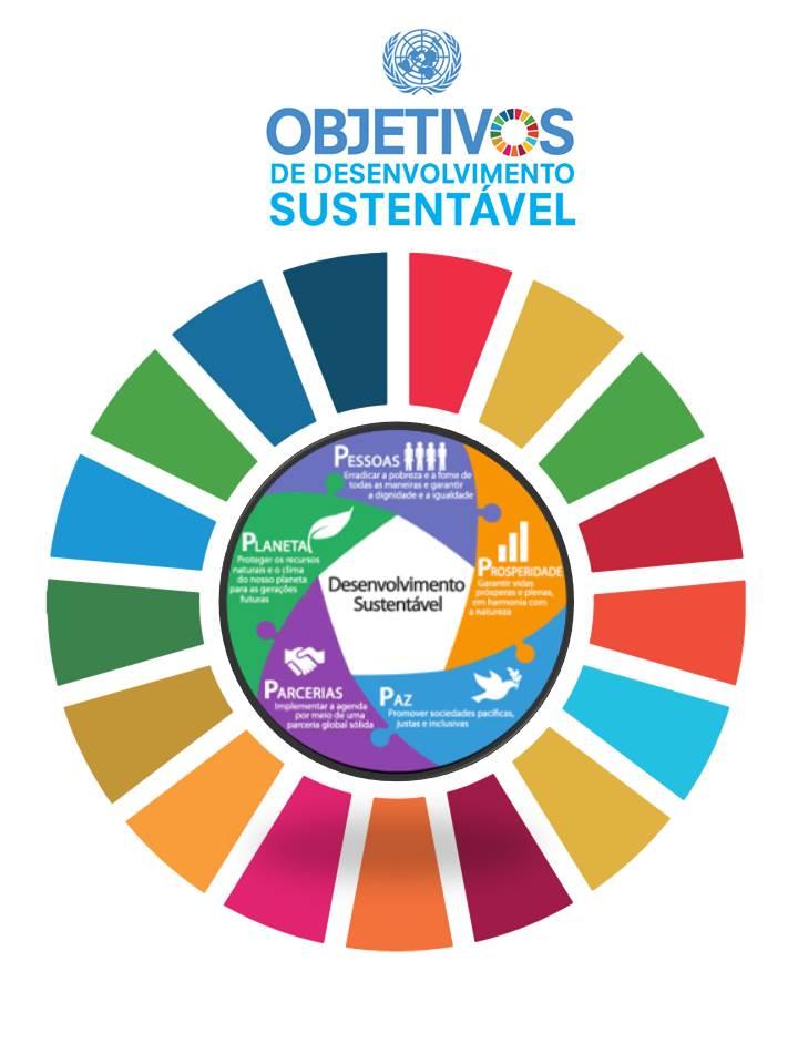 Objetivos do desenvolvimento sustentável -ODS